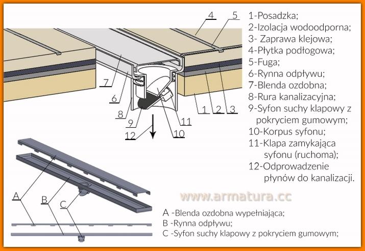 odpływ liniowy LORAC SKYLINE odwodnienie liniowe